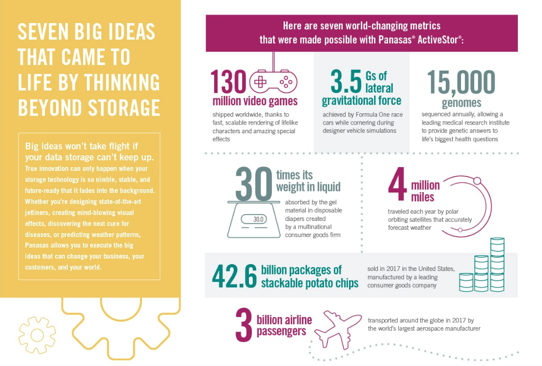 Seven Big Ideas That Came to Life by Thinking Beyond Storage Infographic